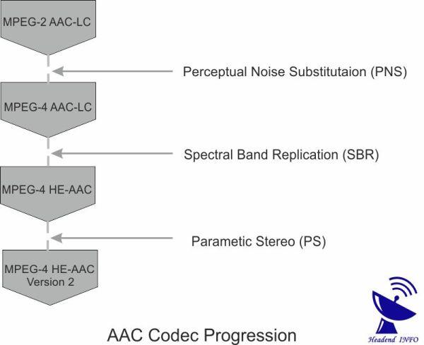 aac audio codec progression
