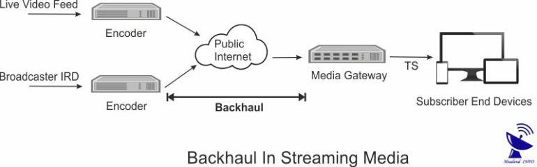 Streaming Media Backhauling