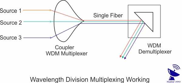 wavelength division multiplexing working
