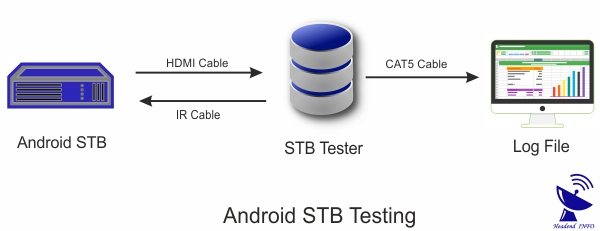 Android STB Tester working