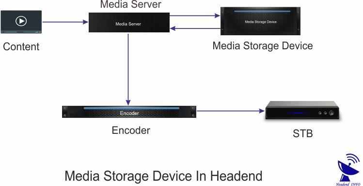 media storage device in headend