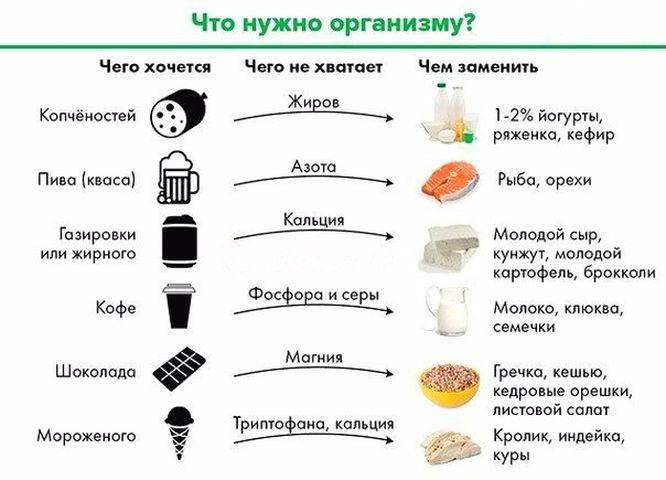 Чего не хватает вашему организму, если хочется сладкого или кисленького