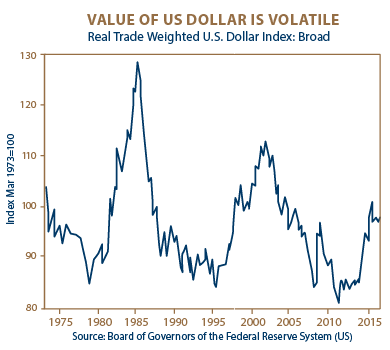 Value of US Dollar is Volatile