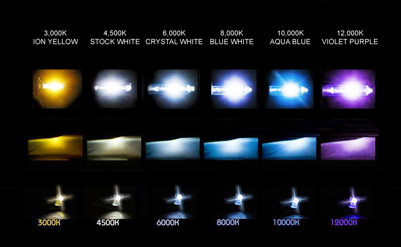HID headlights chart