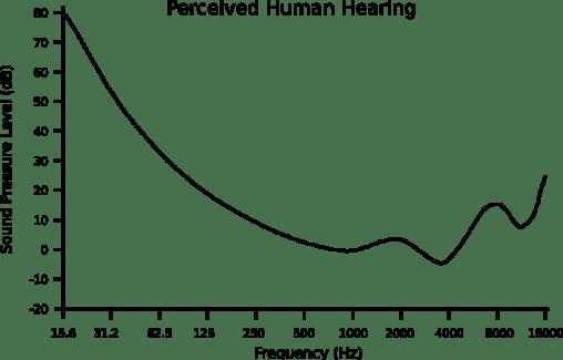 HD Audio y sonido percibido