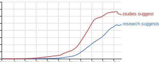 Ngram graph