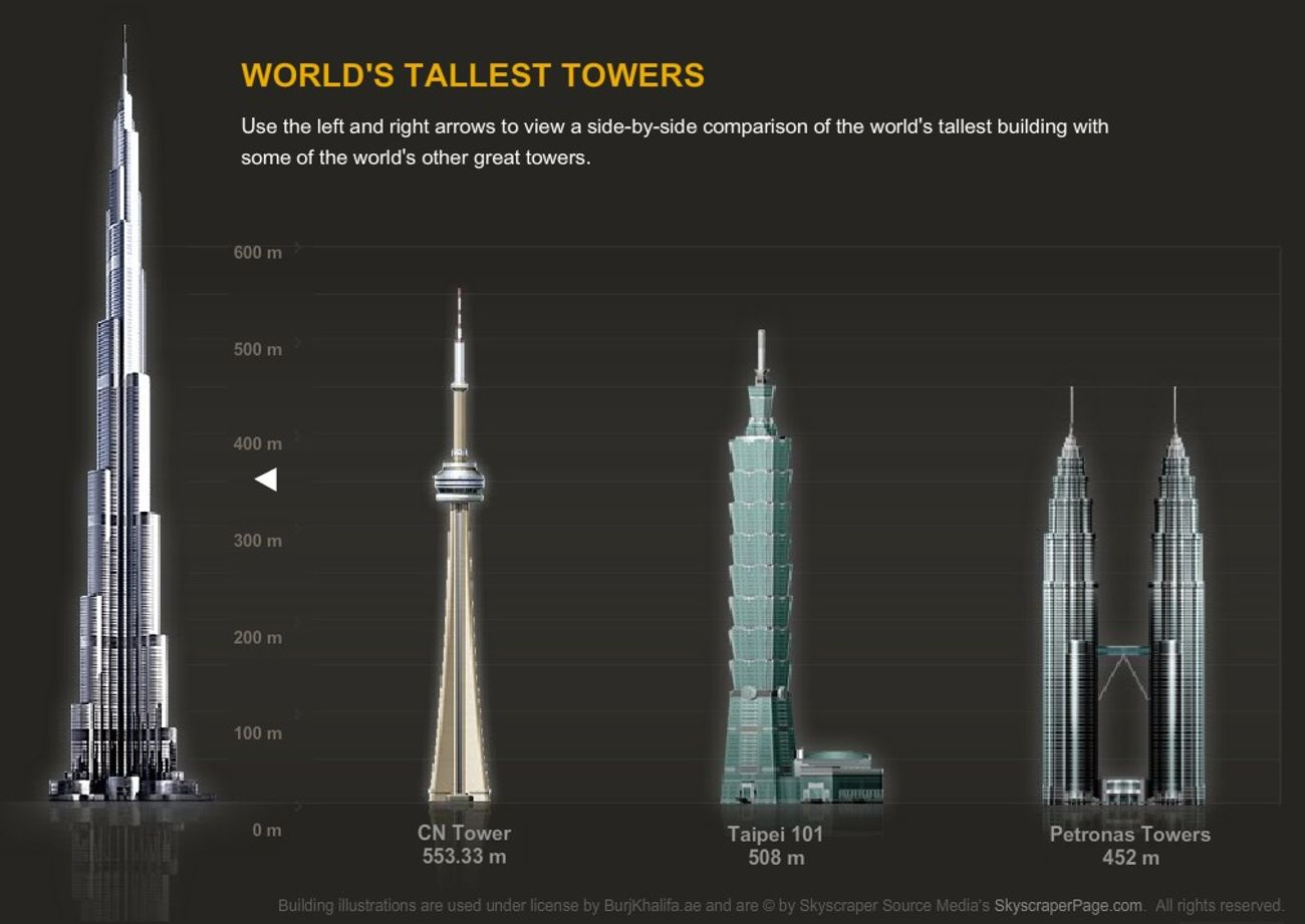 This Handy Chart Shows the Tallest Buildings Ever Proposed - Heads Up by Boys' Life