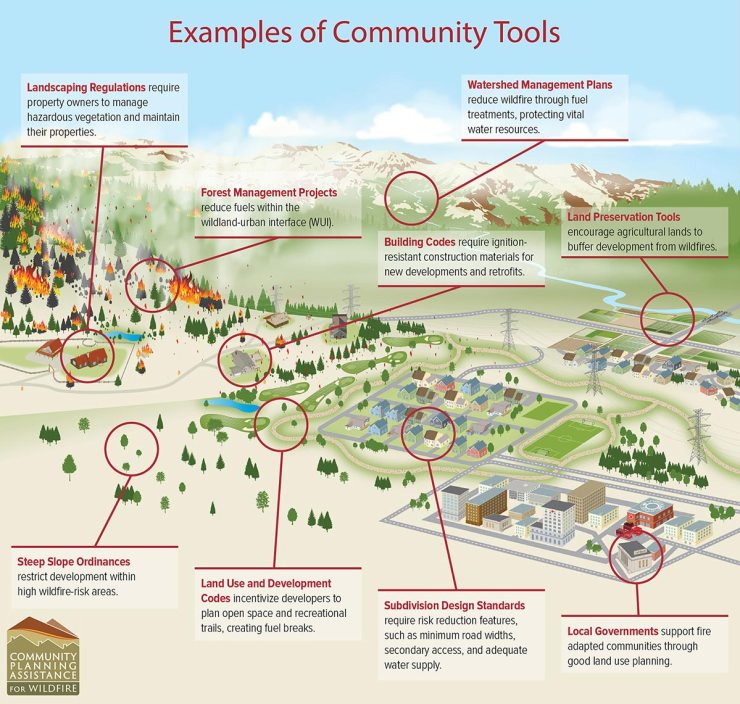 Information: examples of community tools