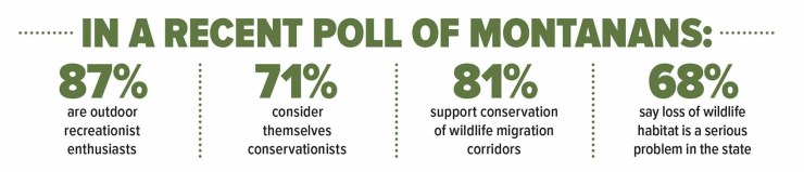 Most Montanans consider themselves  outdoor recreation enthusiasts and conservationists.