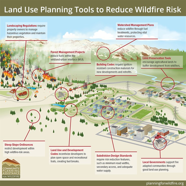 There are many land use planning tools to reduce wildfire risk.