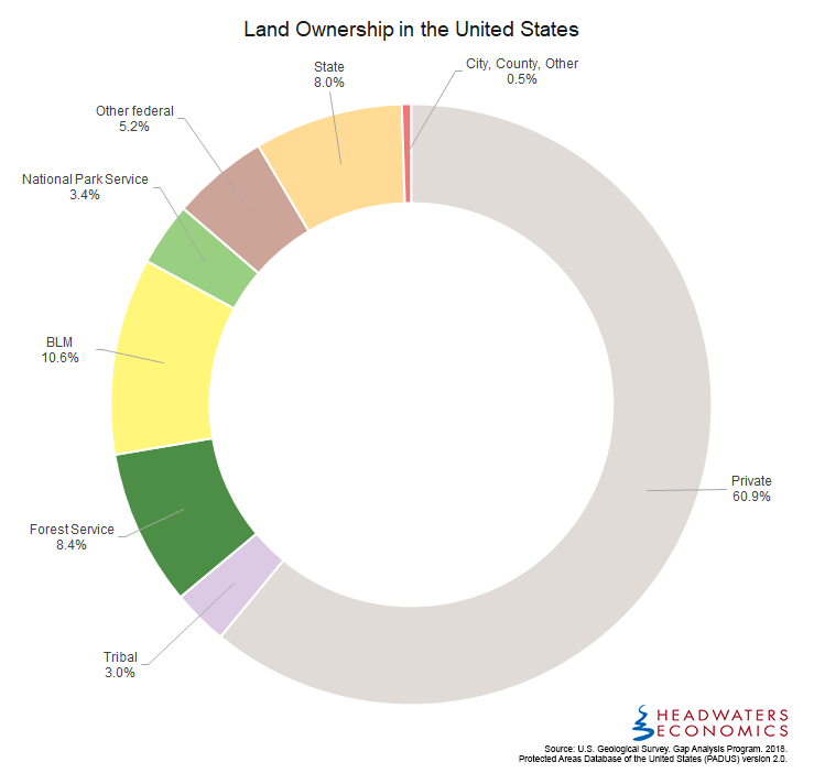 Land ownership in the United States. Nearly 40% of the land area is publicly owned.