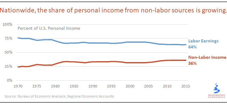 Nationally, Surprisingly Dependent on Non-Labor Income