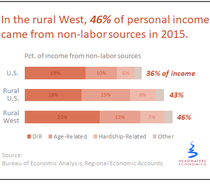 Rural West Surprisingly Dependent on Non-Labor Income