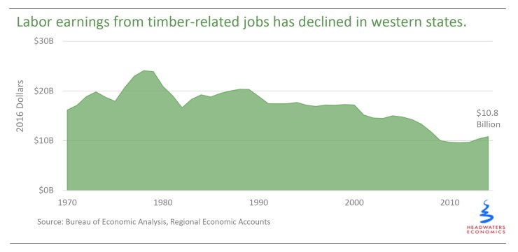 Timber Transition Labor Earnings