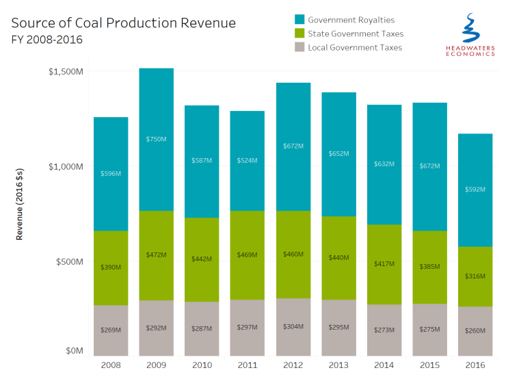 coal fiscal policies production revenue