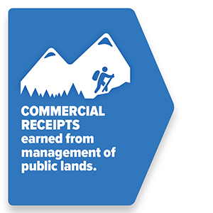 Commercial receipts earned from management of public lands.