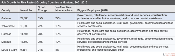 Job Growth for Five Fastest-Growing Counties in Montana, 2001-2016