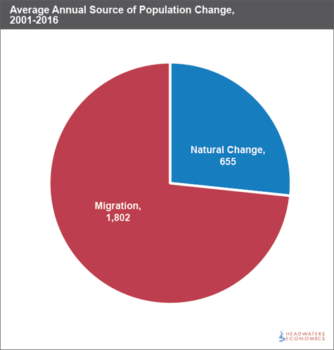 Average Annual Source of Population Change, 2001–2016