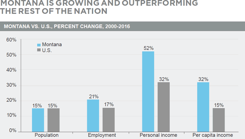 Growth in Montana, compared to the rest of the nation