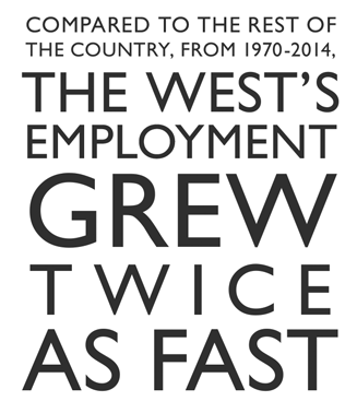 Compared to the rest of the country, from 1970-2012, the West's employment grew twice as fast