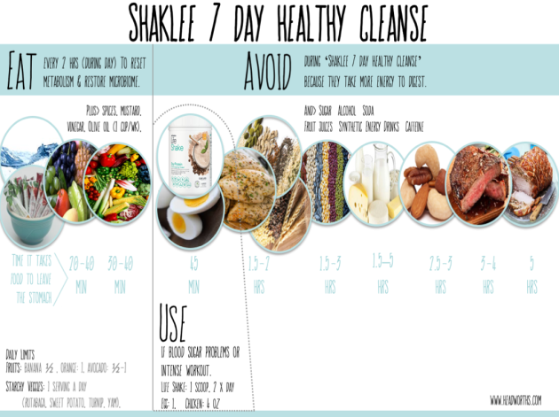shaklee 7 day healthy cleanse food chart