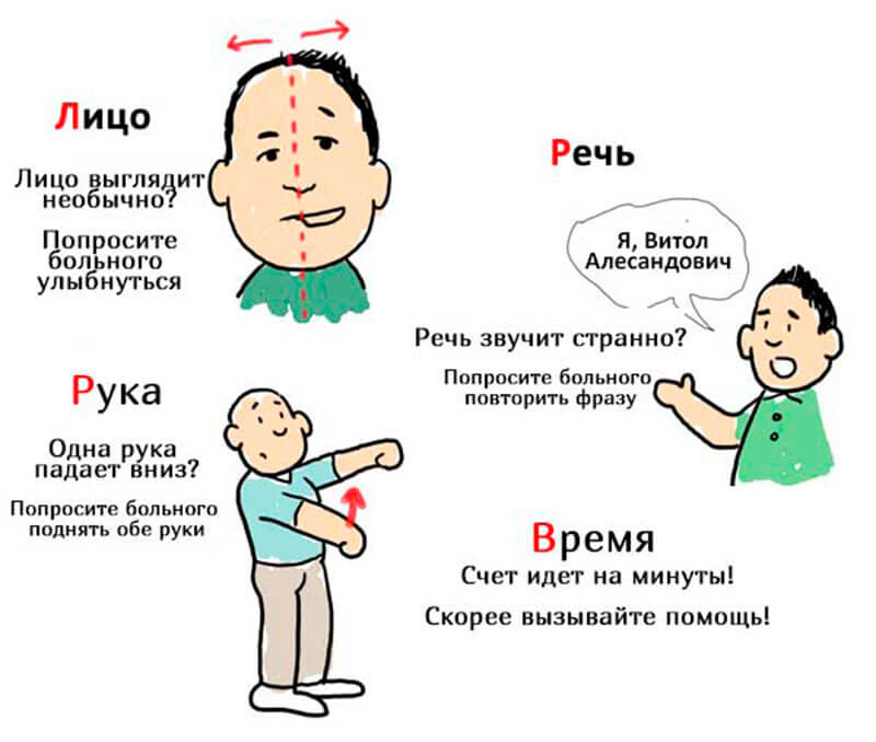 микроинсульт симптомы первые признаки