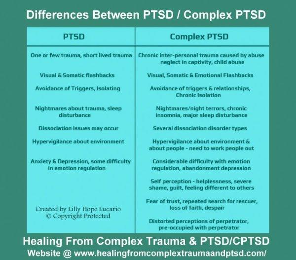 healing posters | Healing From Complex Trauma & PTSD/CPTSD