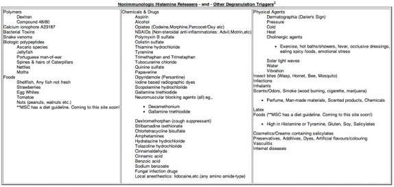 mast cell degranulation trigger list (Mastocytosis Society Canada)