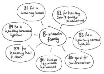 Why to take B Vitamins