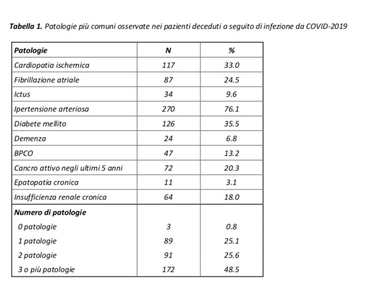 Table of Italy coronavirus death study.