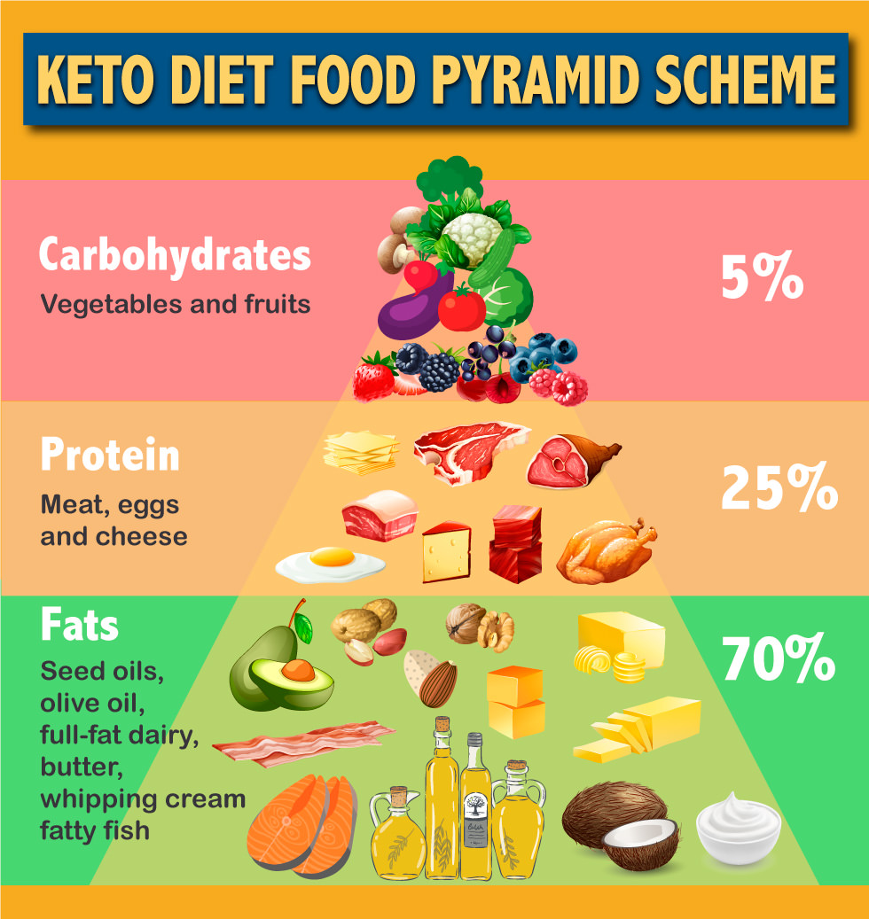 An example of a Keto Pyramid