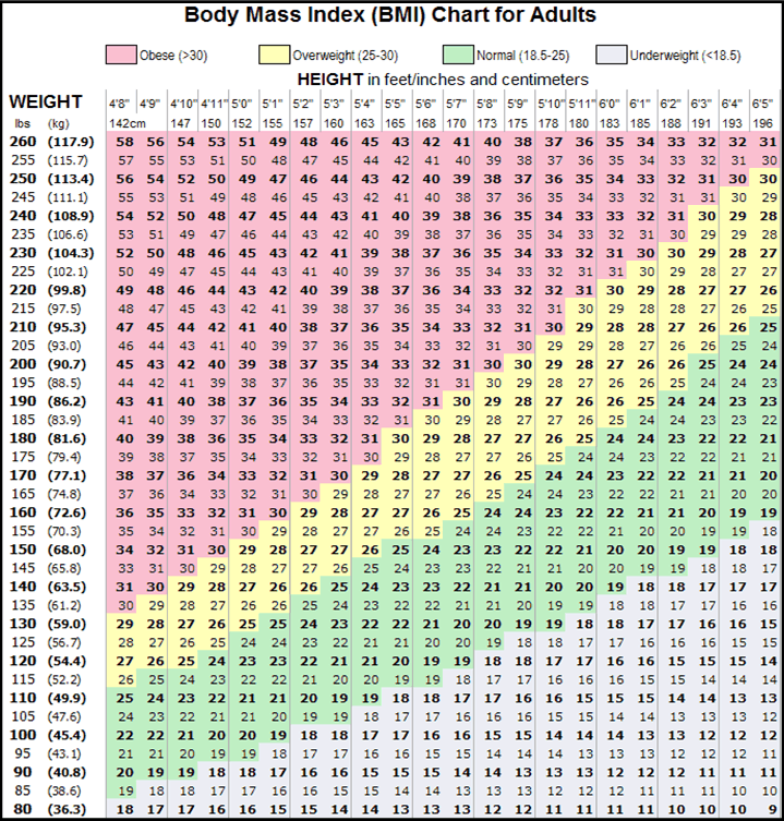 BMI Tabelle Rechner