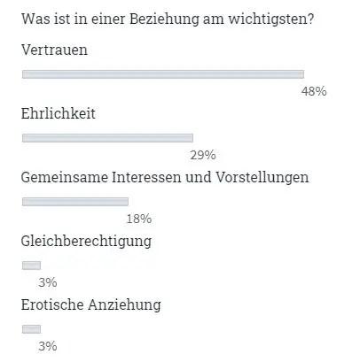 glückliche Beziehung Umfrage
