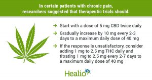"""The panel wrote that """"therapeutic studies should begin with low-dose, non-inhaled cannabidiol products, gradually increasing the dose and THC content based on clinical response and tolerability (e.g. with a dose of 5 mg CBD start twice a day and increase by 10).  mg every 2 to 3 days up to a maximum daily dose of 40 mg).  If the response is unsatisfactory, clinicians may consider adding 1 mg to 2.5 mg of THC per day and titrating 1 mg to 2.5 mg every 2 to 7 days to a maximum of 40 mg / day."""