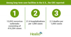 Calderwood LE, at al. Clin Infect Dis. 2021;doi:10.1093/cid/ciab808.