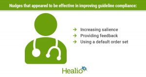 An infographic of a doctor with text that reads: Nudges that appeared to be effective in improving guideline compliance: increasing salience, providing feedback and using a default order set
