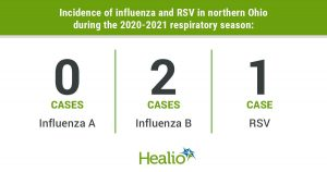 An infographic that reads there were 0 cases of influenza, 2 cases of influenza B and 1 case of RSV in northern Ohio during the 2020-2021 respiratory season.