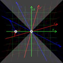 220px-Relativity_of_Simultaneity.svg