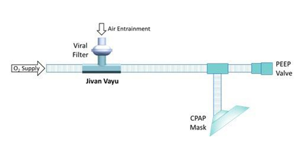 'Jivan Vayu' will ensure oxygen flow without electricity