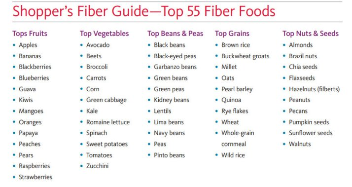 high-fibre-foods