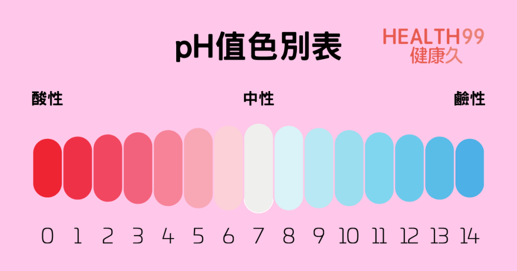 ph值色別表