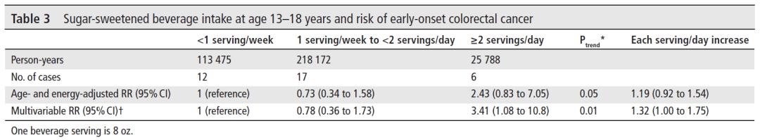 在13-18歲之間這一身體發育和成長的關鍵階段,每天喝1杯含糖飲料,50歲前罹患結直腸癌的風險增加32%