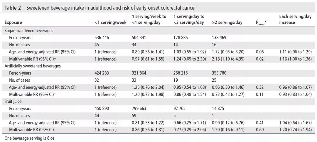 每天喝2杯或更多含糖飲料的女性在50歲前罹患結直腸癌的風險增加一倍以上。每天喝1杯的則風險增加16%
