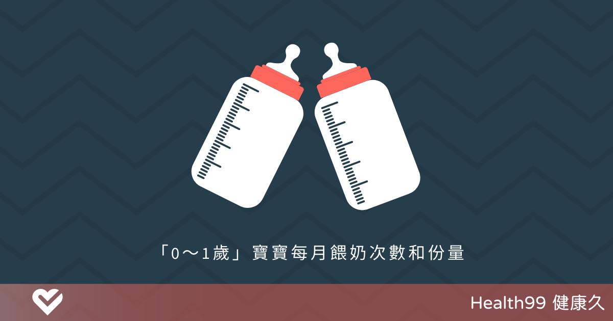You are currently viewing 【育兒攻略】給寶寶沖泡奶粉,量要怎麼抓?「0~1歲」每月餵奶次數和份量,必須收藏!