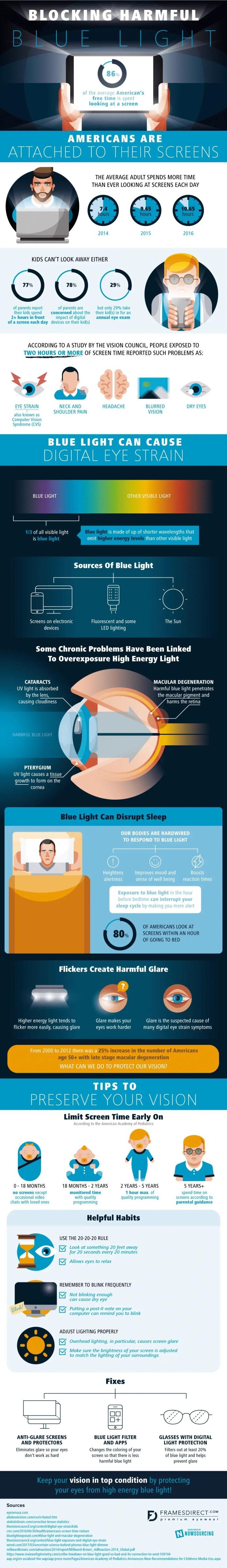 Blue Light Exposure