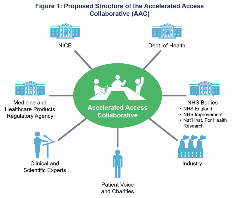 Accelerated Access Collaborative (AAC)