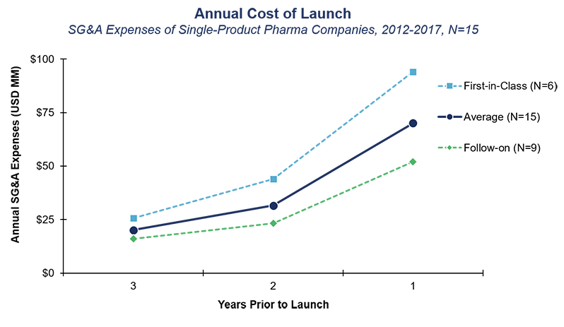 Annual Cost of Launch