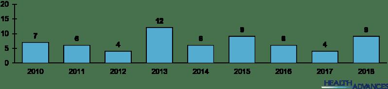 Figure 3: CDSCO-Approved Biosimilars across Years.