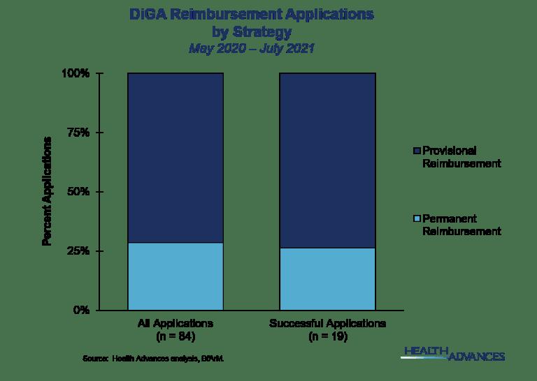 DiGA Reimbursement Applications by Strategy