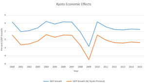 Why the Kyoto Protocol is not worth supporting – Health